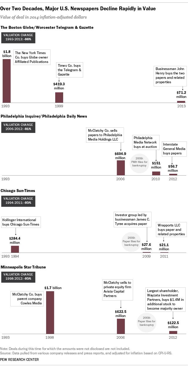 Newspaper Sales