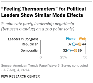 """Feeling Thermometers"" for Political Leaders Show Similar Mode Effects"