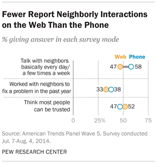 Fewer Report Neighborly Interactions on the Web Than the Phone