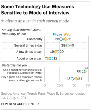 Some Technology Use Measures Sensitive to Mode of Interview