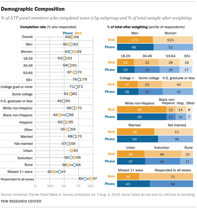 Demographic Composition
