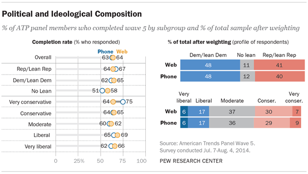 Political and Ideological Composition