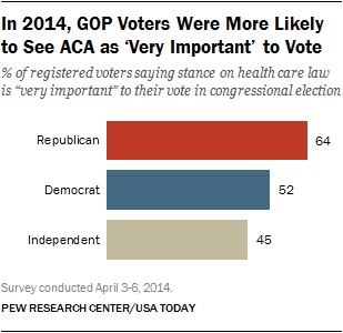 The ACA and the Vote
