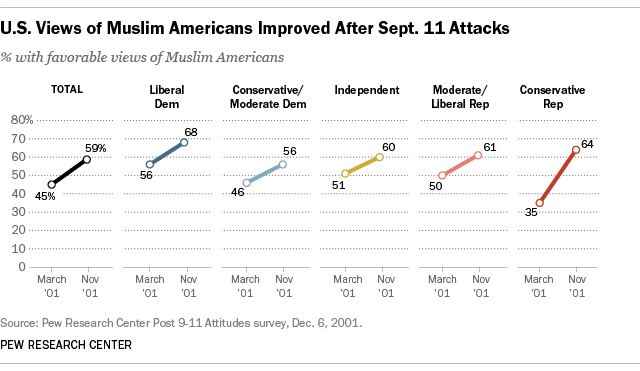 U.S. Views of Muslim Americans Improved After Sept. 11, 2001 Attacks