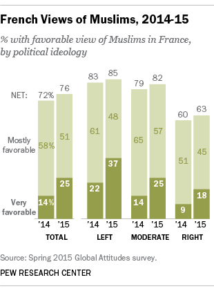 French Views of Muslims, 2014-15