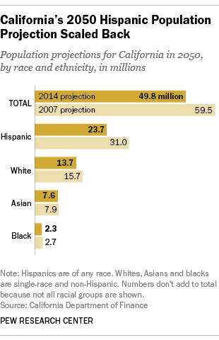 California's 2050 Hispanic Population Projection Scaled Back
