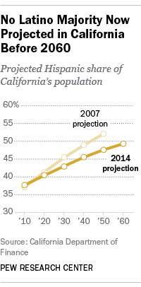 No Latino Majority Now Projected in California Before 2060