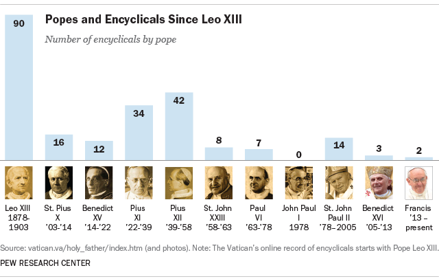 Popes and Encyclicals Since Leo XIII