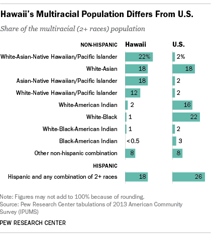 Hawaii's Multiracial Population Differs From U.S.