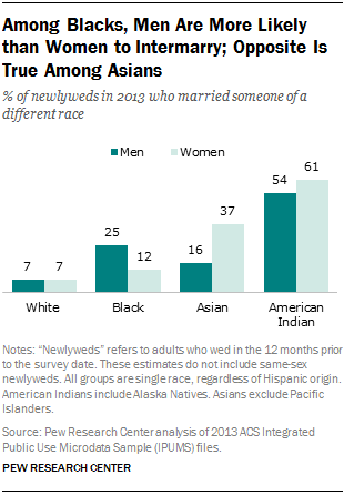 Demographics protestant interracial couples