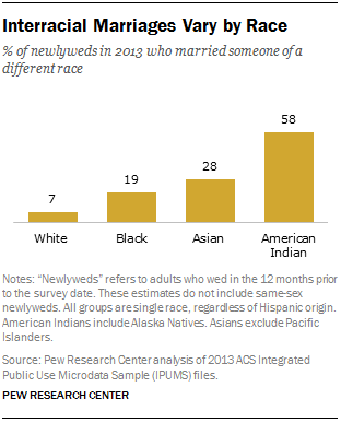 Interracial Marriage Dating Statistics