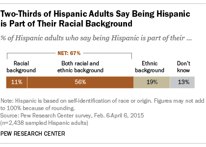 Is Being Hispanic A Matter Of Race Ethnicity Or Both Pew