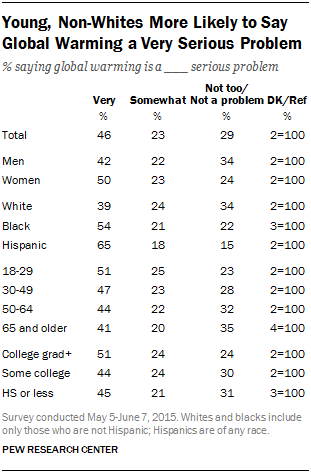 Young, Non-Whites More Likely to Say Global Warming a Very Serious Problem