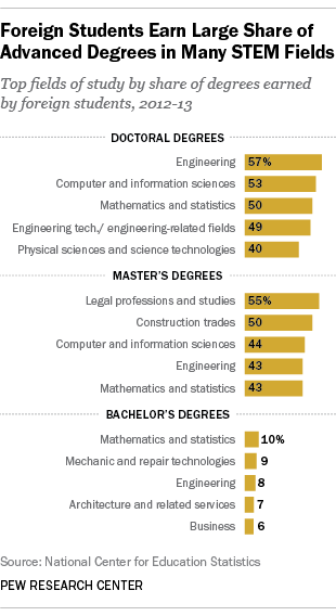 Degrees earned by foreign students