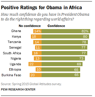 Positive Ratings for Obama in Africa