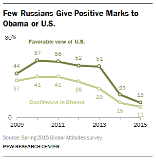 Few Russians Give Positive Marks to Obama or U.S.