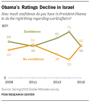 Obama's Ratings Decline in Israel