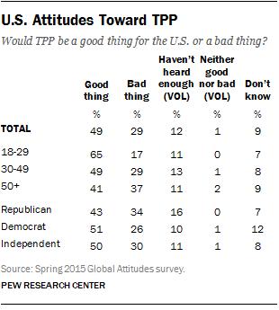 U.S. Attitudes Toward TPP