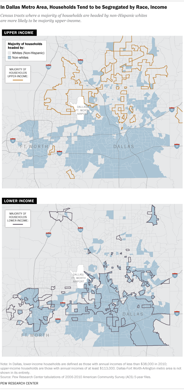 In greater Dallas area segregation by income and race Pew