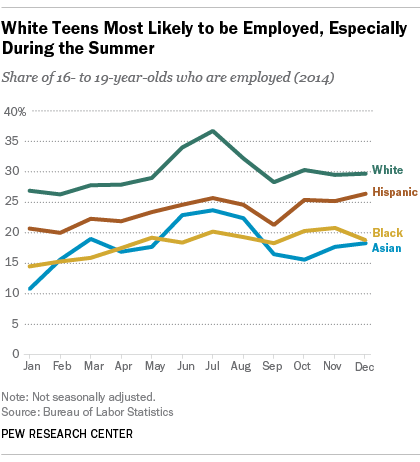 White Teens Most Likely to be Employed, Especially During the Summer