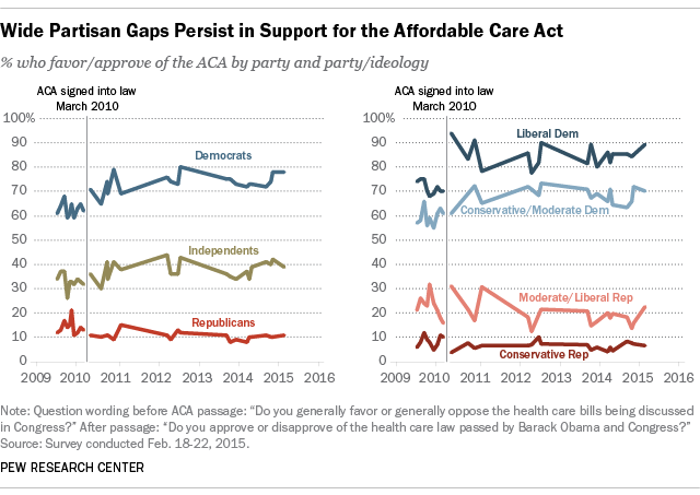 Wide Partisan Gaps Persist in Support for the ACA