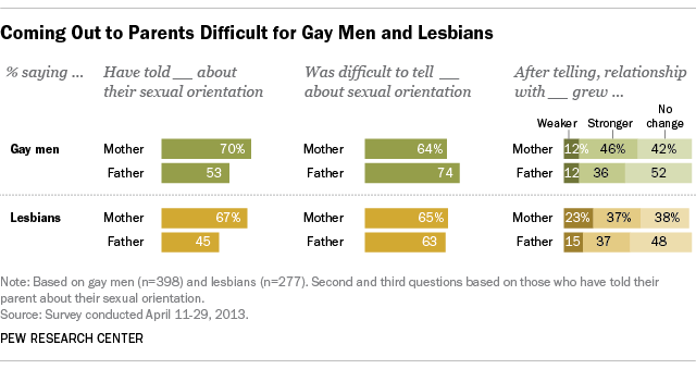Coming Out to Parents Difficult for Gay Men and Lesbians