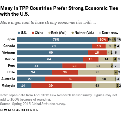 Many in Trans Pacific Trade countries prefer strong economic ties with the U.S.