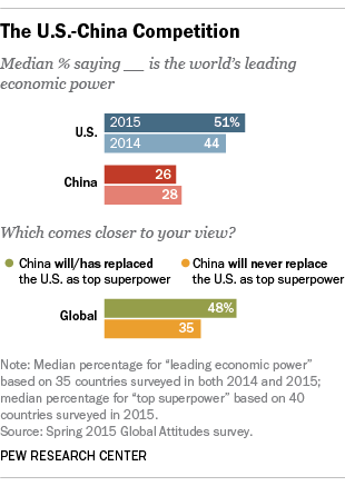 The U.S.-China competition as top economic power and top superpower.