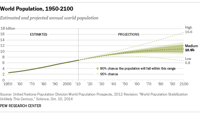 Scientists More Worried Than Public About Worlds Growing - World population list by religion