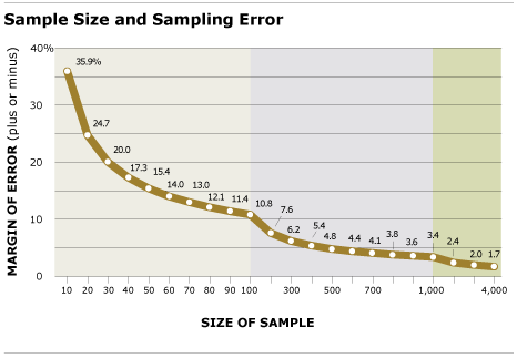 methods_sample-size-sampling-error
