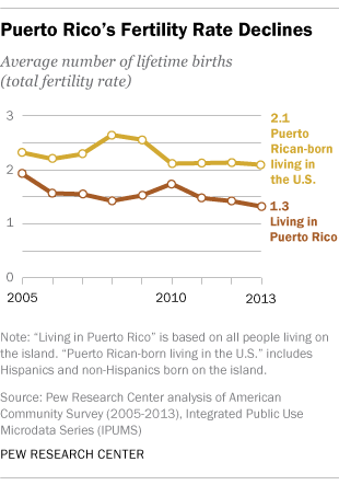 Puerto Rico's Fertility Rate Declines