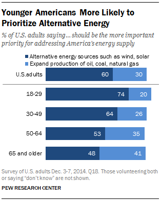 Views on Alternative Energy