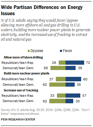 Partisan Differences on Energy Issues
