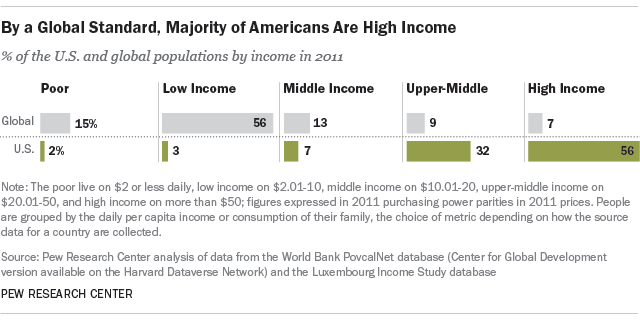 How Americans Compare With The Global Middle Class Pew Research - Number of poor in the world