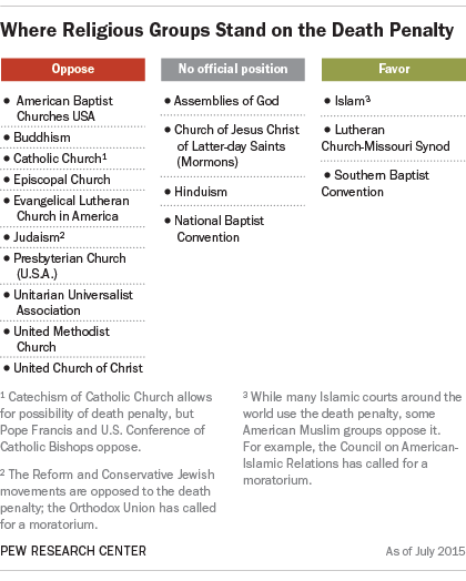Where Religious Groups Stand on the Death Penalty