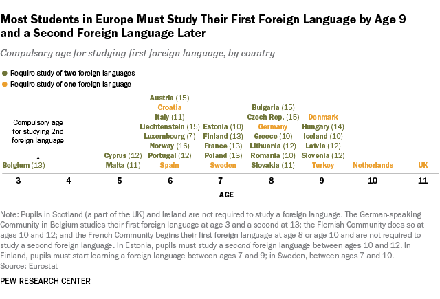 Learning A Foreign Language A Must In Europe Not So In America  Most Students In Europe Must Study Their First Foreign Language By Age