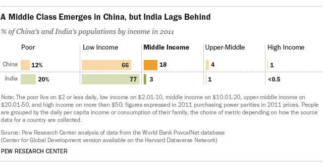 A Middle Class Emerges in China, but India Lags Behind