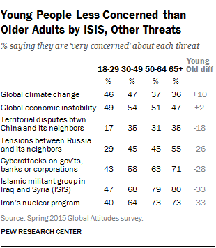 Young People Less Concerned than Older Adults by ISIS, Other Threats