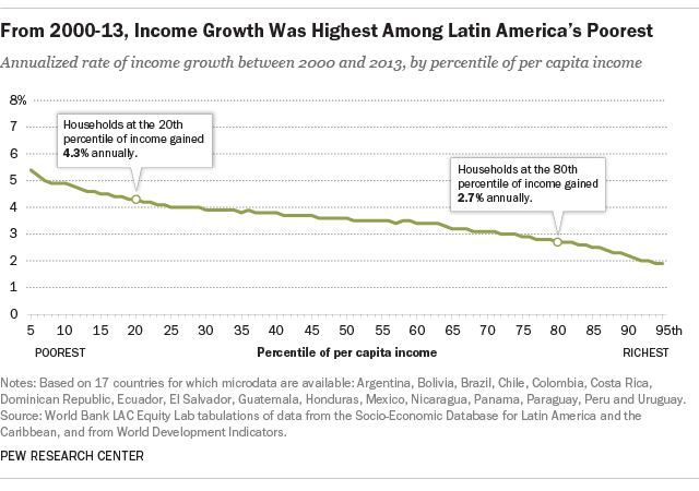 From 2000-13, Income Growth Was Highest Among Latin America's Poorest