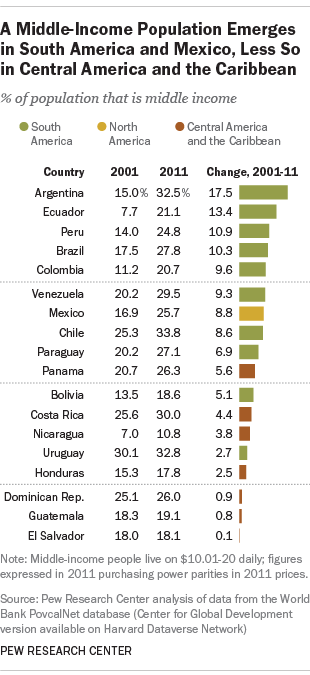 A Middle-Income Population Emerges in South America and Mexico