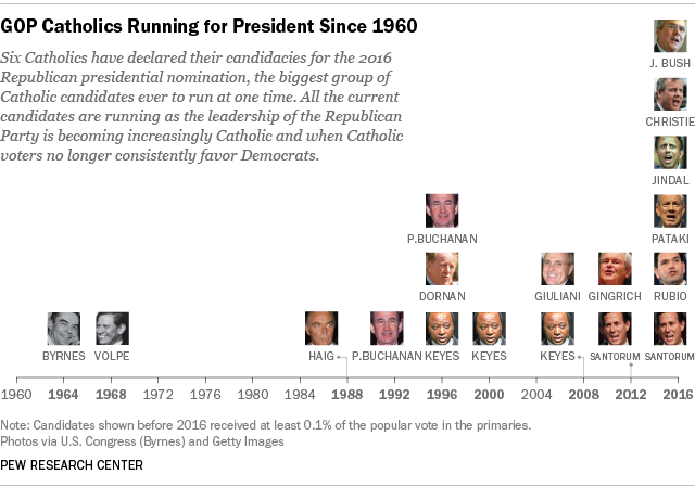 GOP Catholics Running for President Since 1960