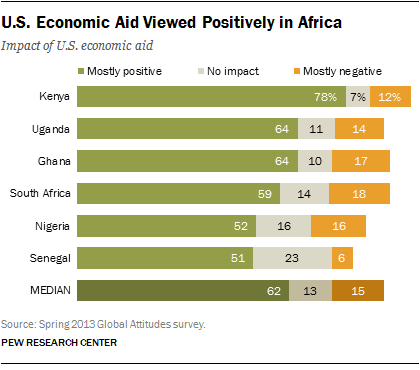 U.S. Economic Aid Viewed Positively in Africa