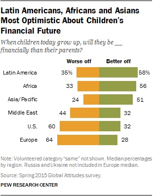 Latin Americans, Africans and Asians Most Optimistic About Children's Financial Future