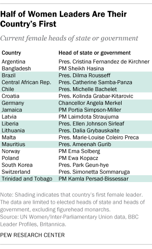 Half of Women Leaders Are Their Country's First