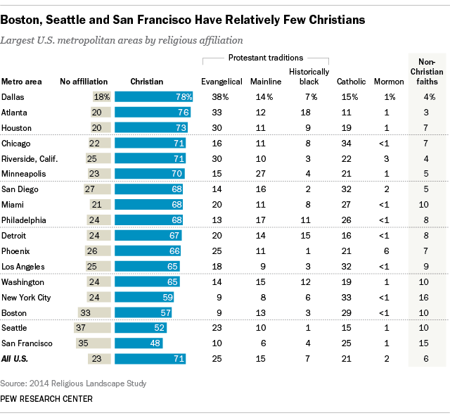 Boston, Seattle and San Francisco Have Relatively Few Christians