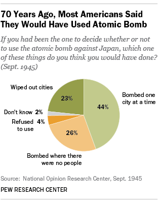 70 Years Ago, Most Americans Said They Would Have Used Atomic Bomb