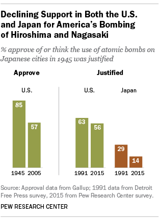 Declining Support in Both the U.S. and Japan for America's Bombing of Hiroshima and Nagasaki