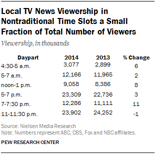Local TV News Viewership in Nontraditional Time Slots a Small Fraction of Total Number of Viewers