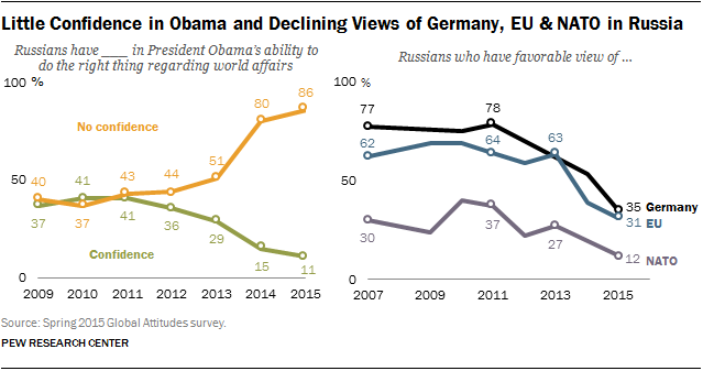 Little Confidence in Obama and Declining Views of Germany, EU & NATO in Russia