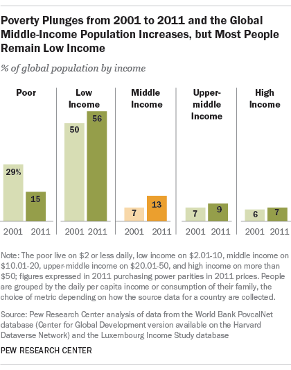 Poverty Plunges from 2001 to 2011 and the Global Middle-Income Population Increases